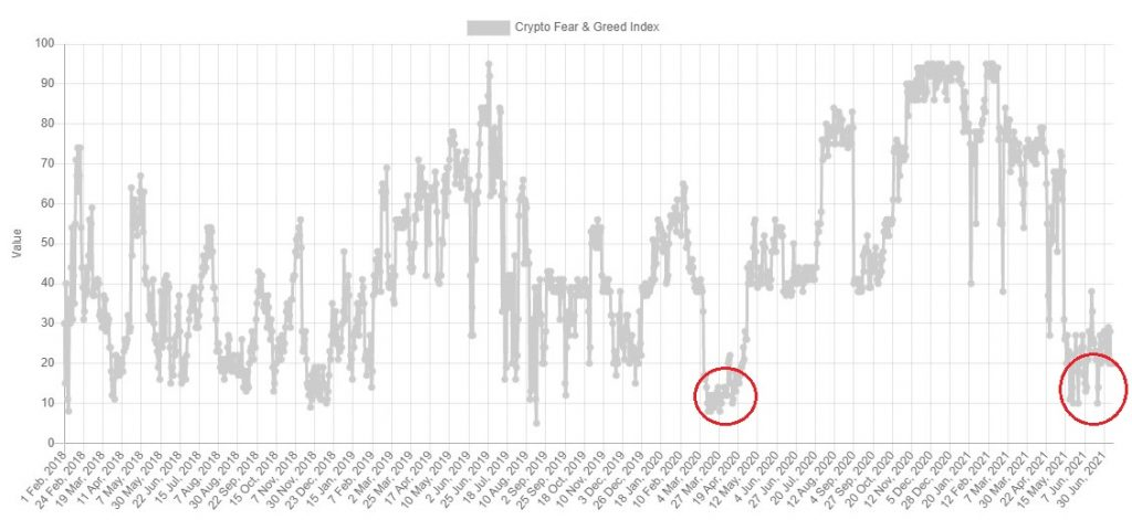 Bitcoin (BTC) Sentiment Remains Negative, Nears 3-year Lows 6