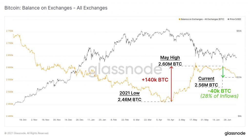 7.3% Of Bitcoin's Circulating Supply is Held on Crypto Exchanges 9