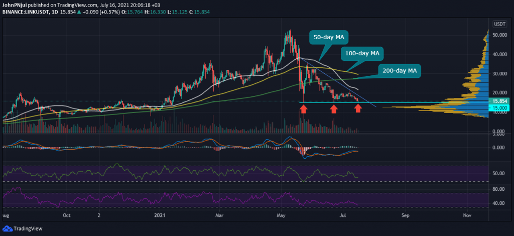 Chainlink's $15 Support is the Level to Watch During the Weekly Close 17