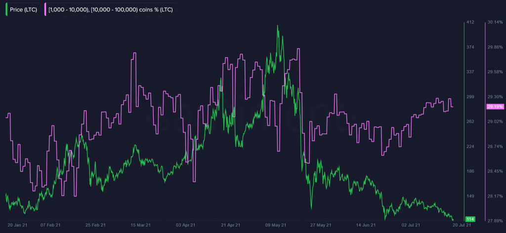 Litecoin Whales Have Increased Their Holdings by 270k LTC in July 17