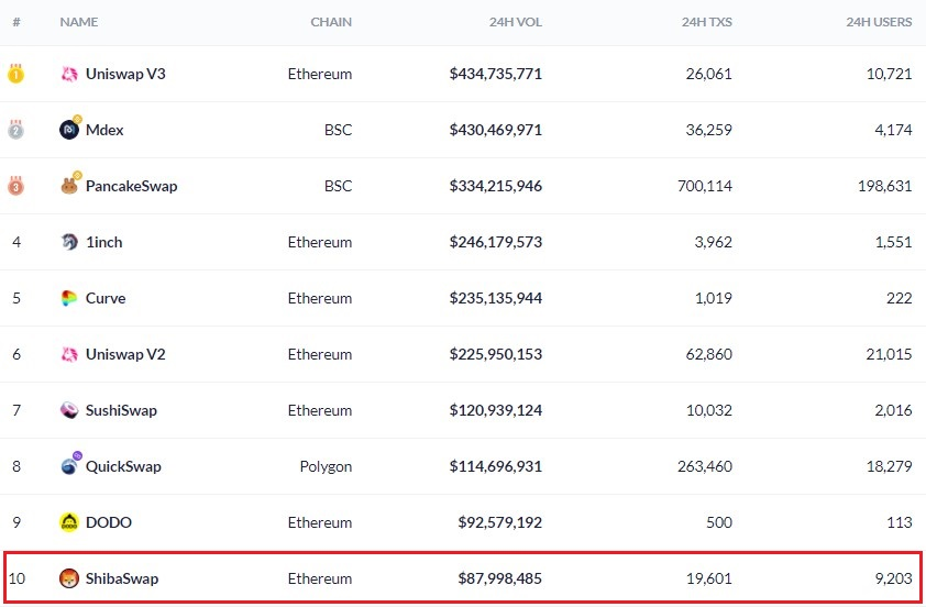 ShibaSwap's Total Value Locked hits $2.2B, Ranks 9th on All Chains 16