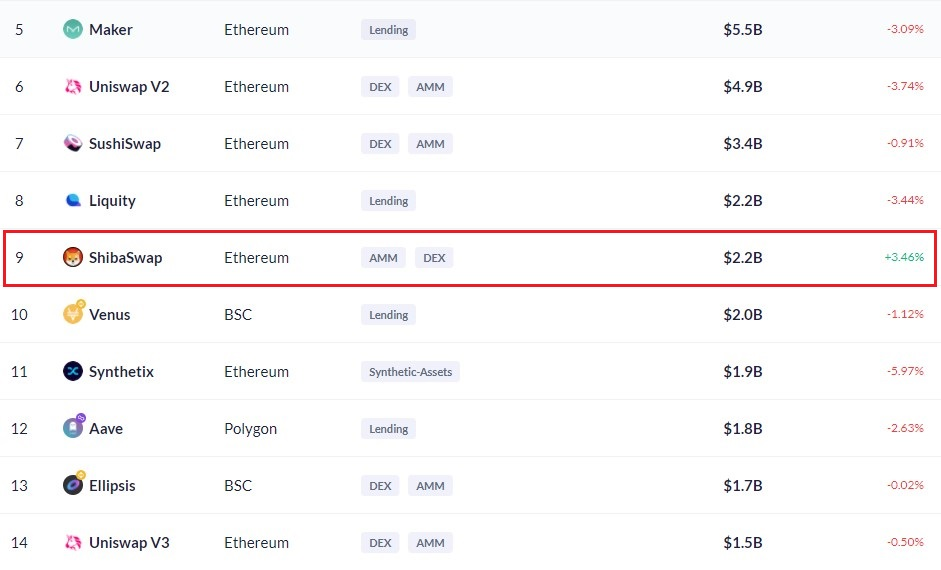 ShibaSwap's Total Value Locked hits $2.2B, Ranks 9th on All Chains 15