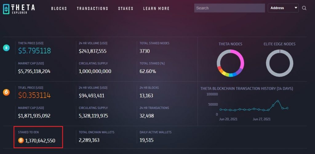 Over 1.3B TFUEL Staked Since Theta Network Mainnet 3.0 Went Live 17