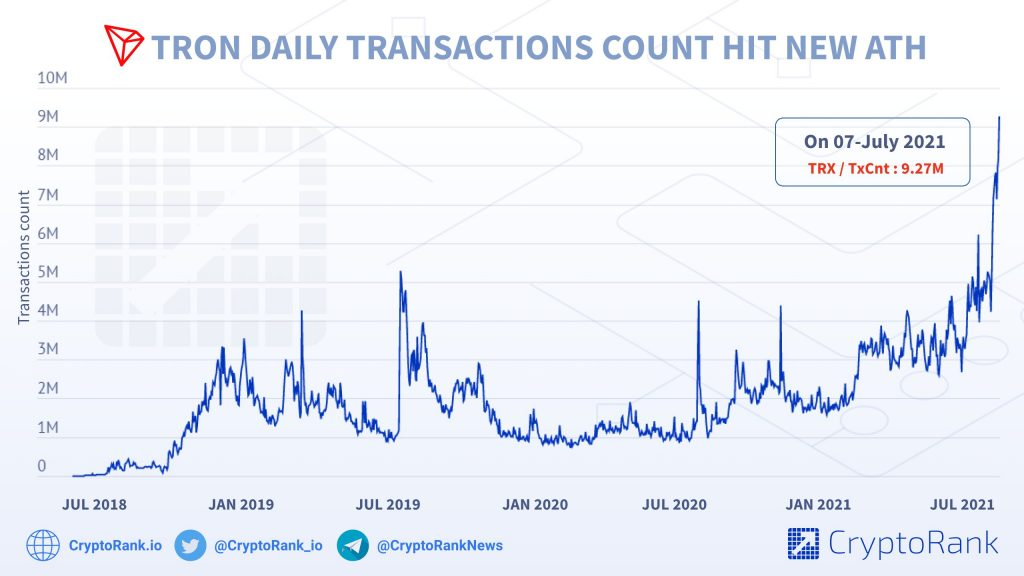 Tron's (TRX) Daily Transaction Count Has Grown by 522% in One Year 17