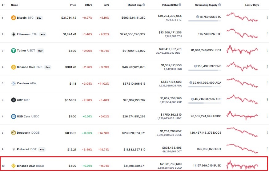Binance USD (BUSD) Becomes a Top 10 Crypto, Market Cap Exceeds $11B 17