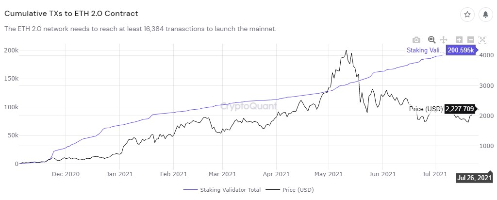 Ethereum 2.0 Now Has Over 200k Validators, 6.42M ETH Staked 5