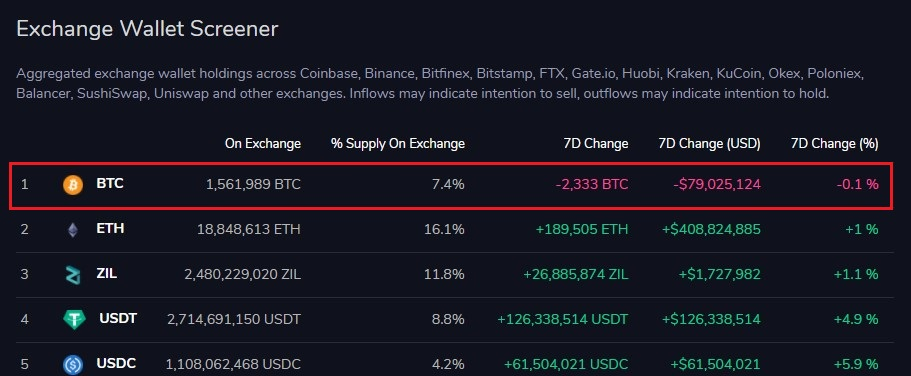 Bitcoin Supply On Crypto Exchanges Begins to Drop as BTC Reclaims $33k 18